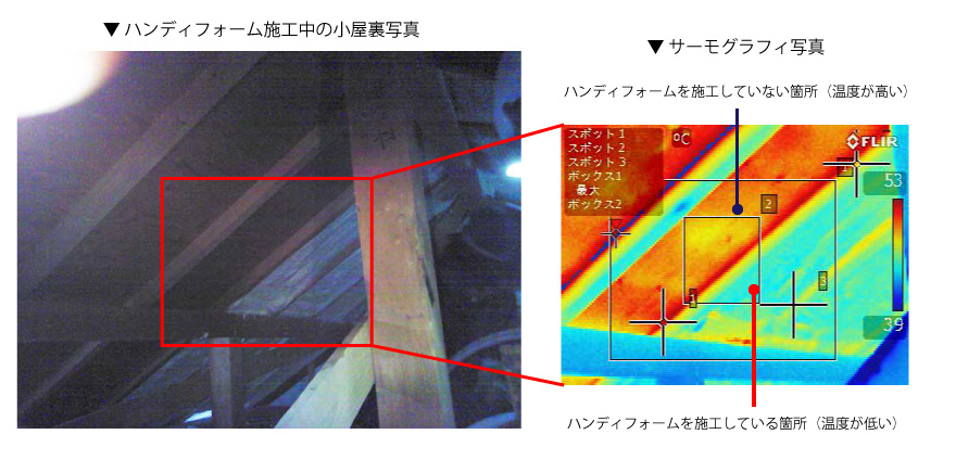 ハンディフォーム施工中の小屋裏のサーモグラフィ写真