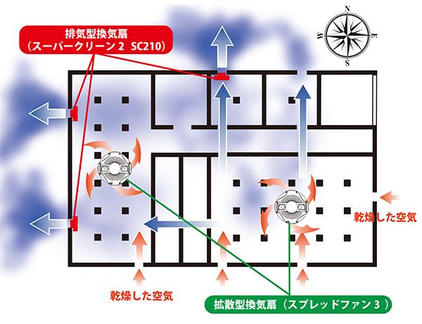 (図2)換気扇による湿気排出イメージ図