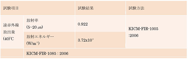 吉田シラスの遠赤外線放出量成績書表