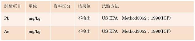吉田シラスの亜鉛・ヒ素 検出試験結果表