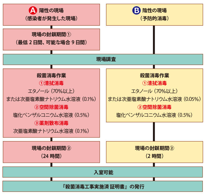 殺菌消毒工事の標準施工フロー