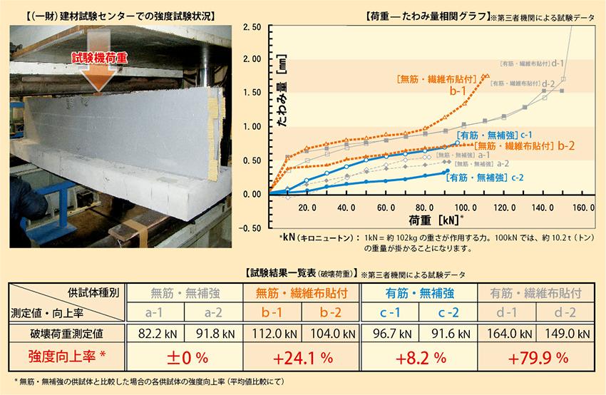 コンクリート曲げ試験による比較データ